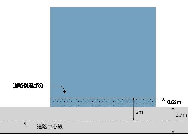 セットバック部分の図解