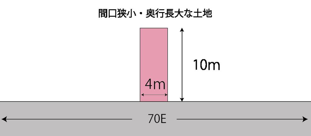 間口狭小・奥行長大な土地の計算例