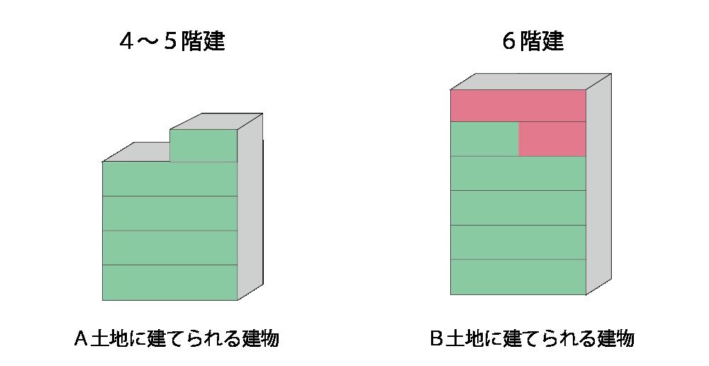 容積率が異なることにより建てられる建物の大きさが異なる例