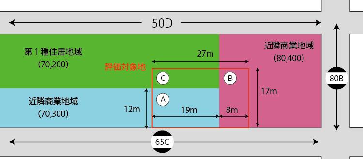 正面路線が接する部分と異なる容積率が指定されている地域にまたがる場合