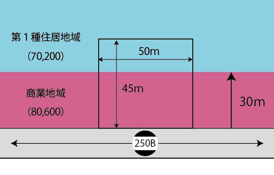 2以上の指定容積率が異なる地域にまたがる土地の計算例(基本)