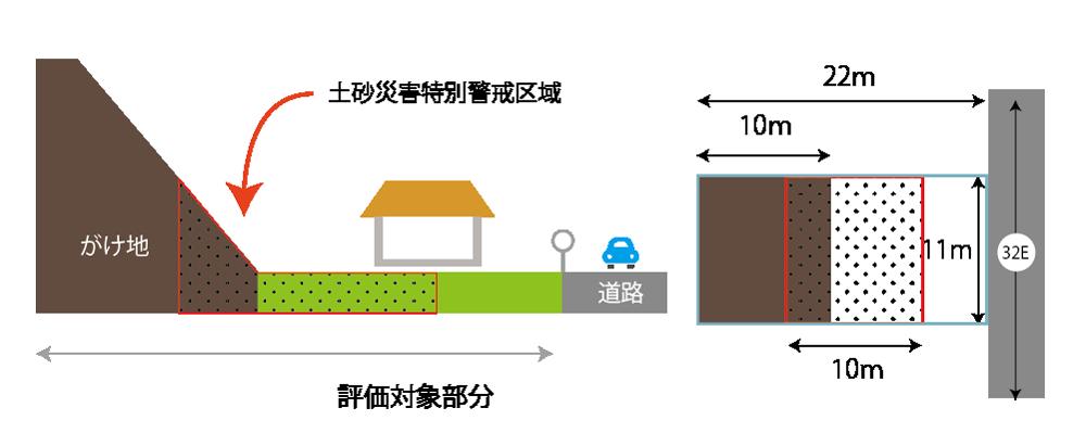 土砂災害特別警戒区域に指定された宅地にがけ地がある宅地