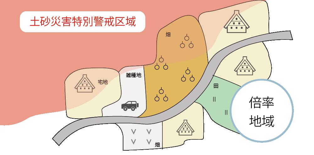 倍率地域における土砂災害特別警戒区域