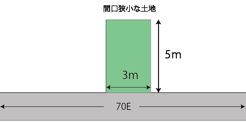 間口が狭小な土地の計算例