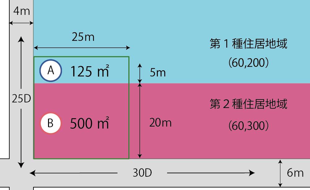 指定容積率が異なる地域にまたがる土地の計算例(応用)