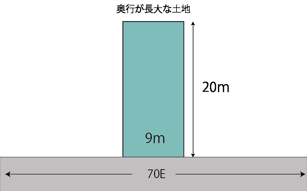 奥行長大な土地の計算例