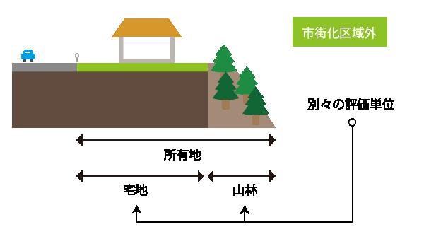 別々の評価単位(宅地と山林)として評価をする場合の例