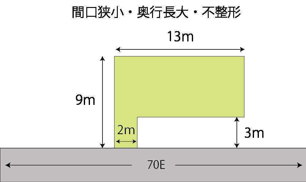 間口狭小・奥行長大・不整形な土地の計算例
