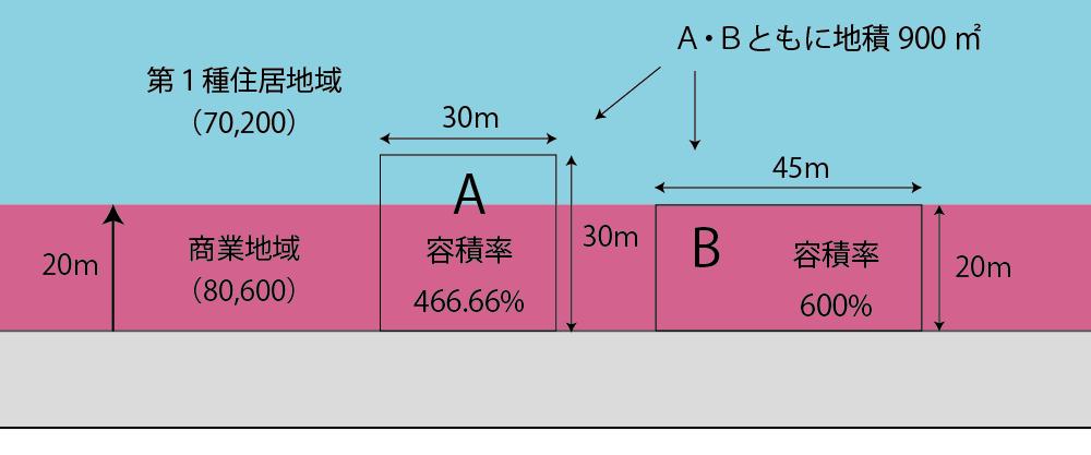 指定容積率が異なる地域をまたぐ土地とまたがない土地の例