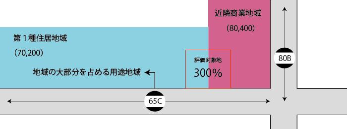 正面路線が指定容積率の異なる2以上の地域にまたがる場合