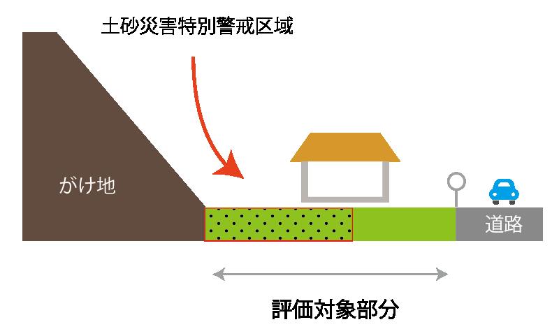土砂災害特別警戒区域に指定されている土地