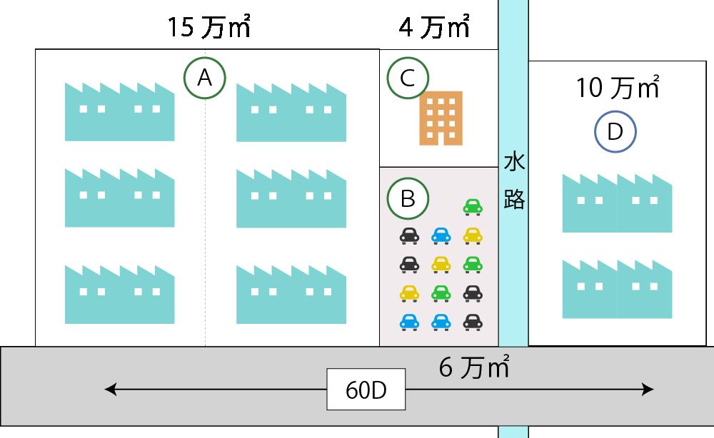 大規模工場用地の計算の例