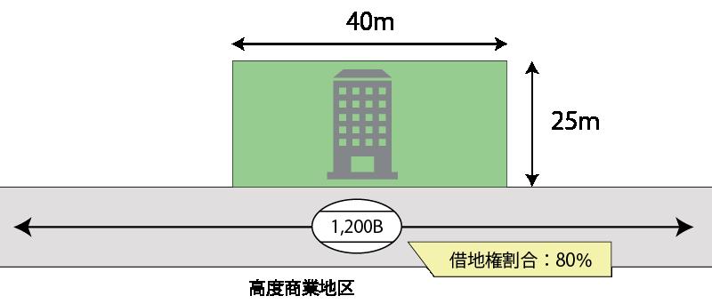 通常の借地権評価の例