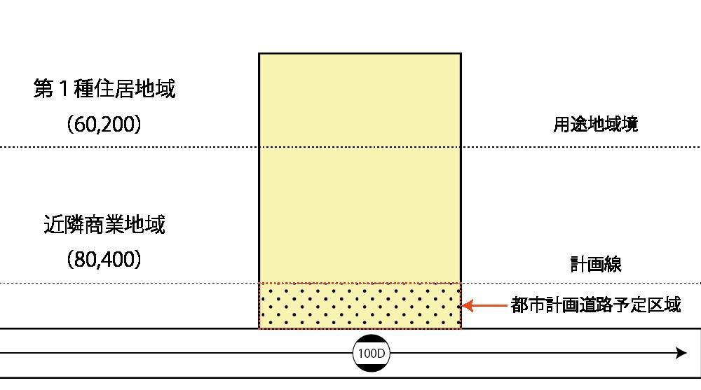 容積率の異なる2以上の地域にわたる宅地の一部が都市計画道路予定地の区域内となる宅地の例