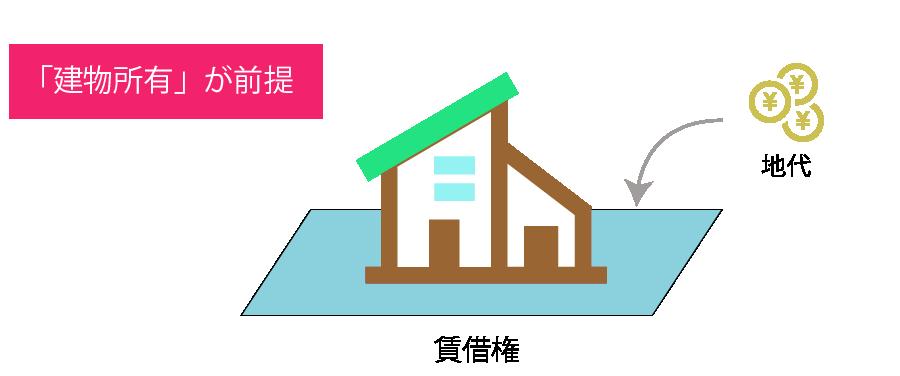 借地借家法(借地法)上の借地権