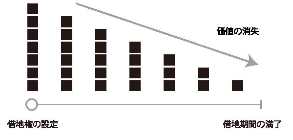 定期借地権の時の経過による価値の消滅