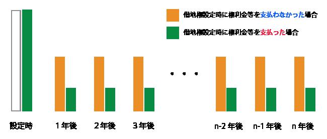 設定権利金が異なる2つの定期借地権