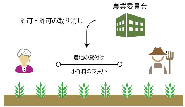 農地の権利移動に対する農業委員会の許可・不許可・許可の取り消し(農地法第3条)