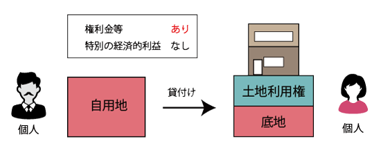 個人から個人に対する土地の貸付け(権利金等あり)