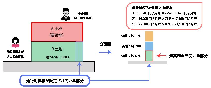 通行地役権の区分地上権割合の査定の例