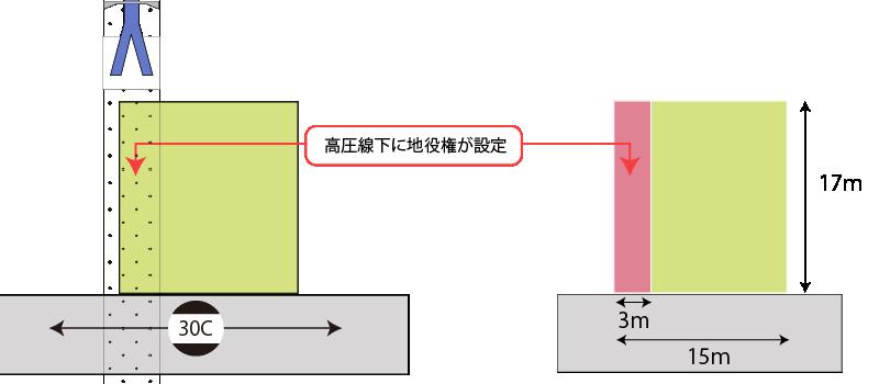 高圧線下に地役権が設定されている土地の例