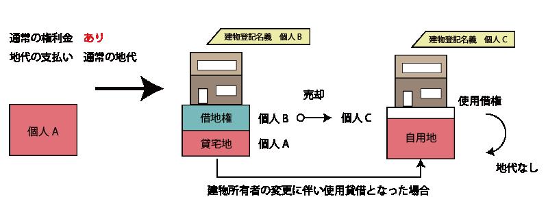 建物所有者の変更に伴い使用貸借となった場合