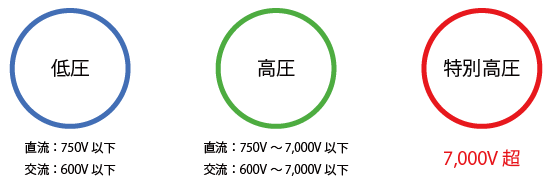 電圧の種類
