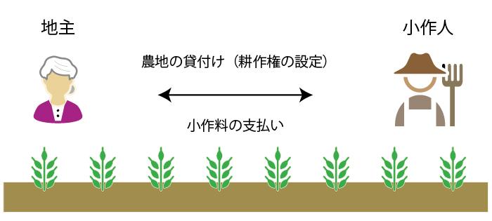 農地の貸付け(耕作権の設定と小作料の支払い)
