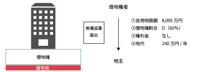 貸宅地の計算(無償返還届出有り+地代あり)