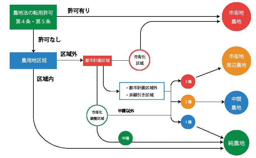 農地の分類フロー表