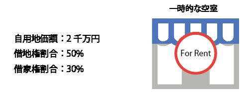 貸家建付地の計算(一時的な空室・1つの独立部分)