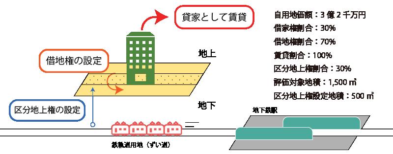 貸家建付借地権の計算例(区分地上権が競合する場合)