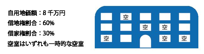 貸家建付地の計算(一時的な空室・複数独立部分)