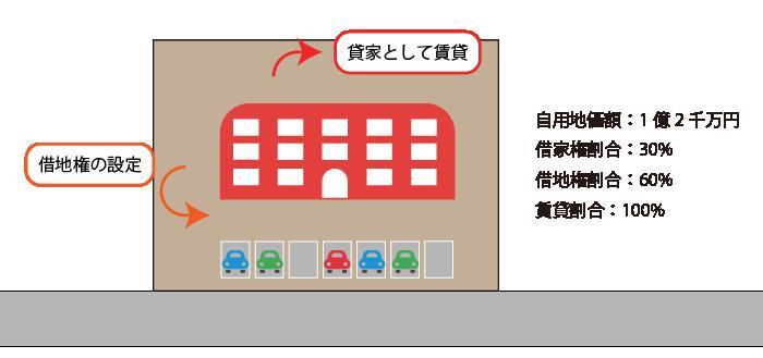 貸家建付借地権の計算例(通常の場合)