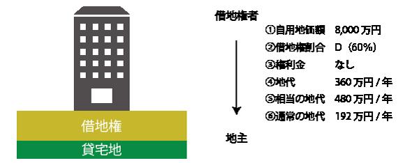宅地の計算(相当の地代未満)