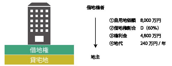 貸宅地の計算(基本)