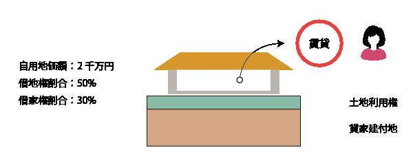 貸家建付地の計算(基本)