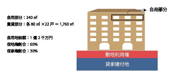 貸家建付地の計算(複数の独立部分が在する場合)