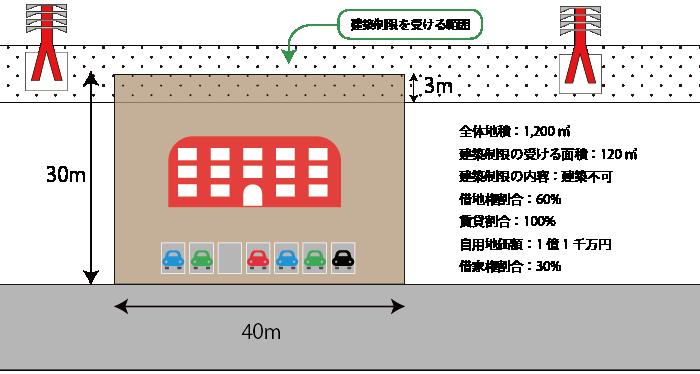 区分地上権に準ずる地役権の目的となっている貸家建付地の評価計算例