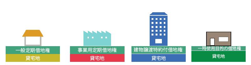 定期借地権等の目的となっている宅地