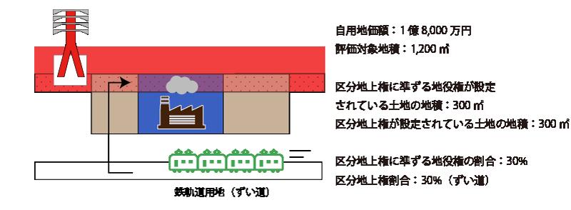 区分地上権と区分地上権に準ずる地役権が競合する宅地の設例